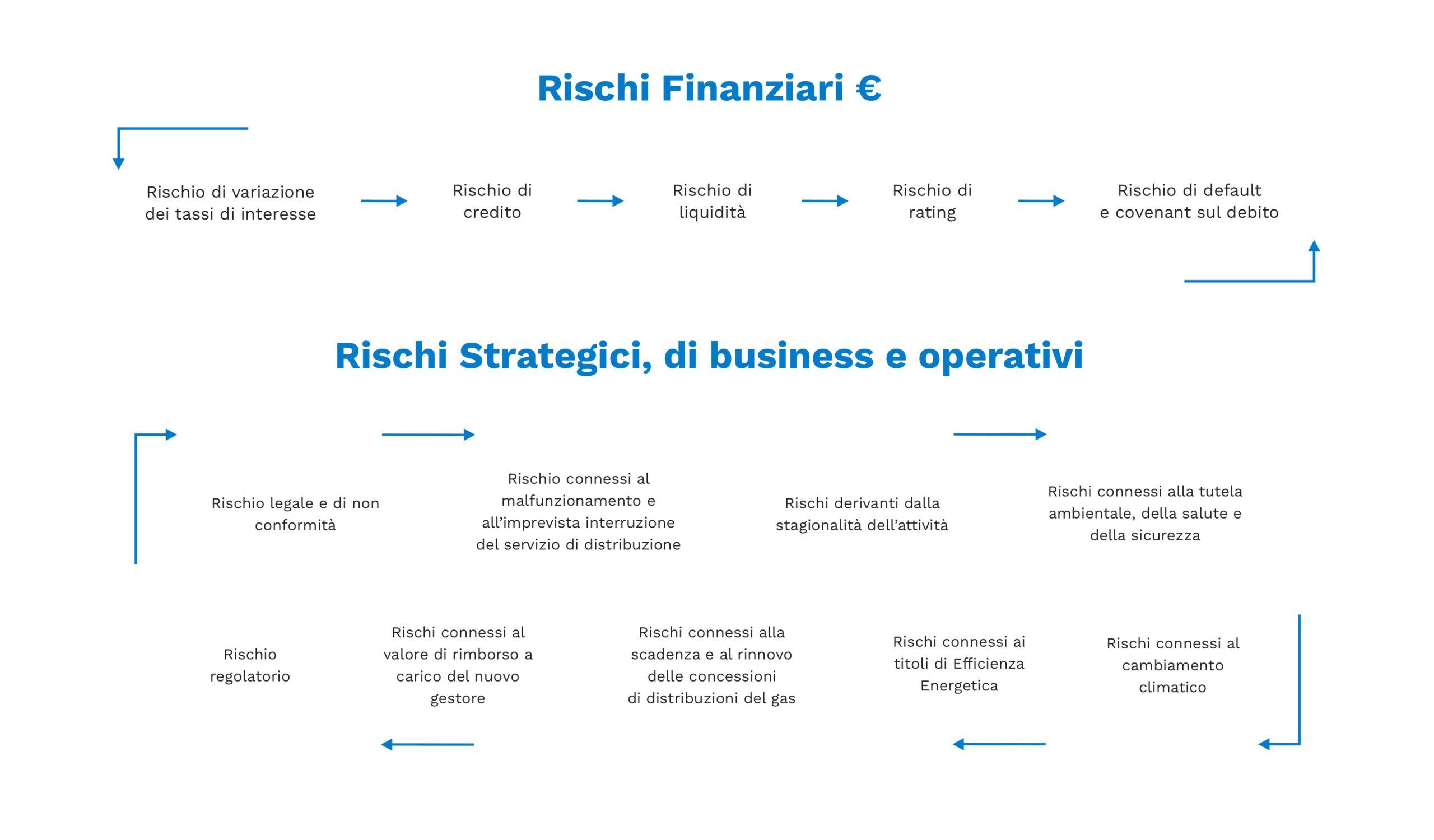 schema_rischi finanziari