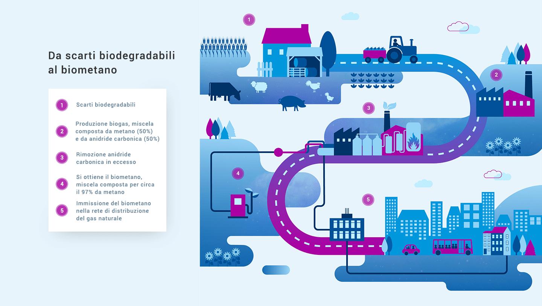 infografica biometano